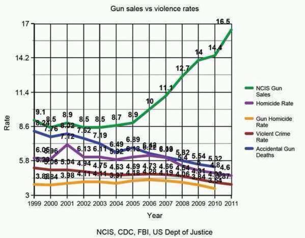 Gun Sales vs. Gun                         Violence                         http://freedomkeys.com/GunSalesVsViolence.jpg