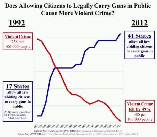Gun Sales vs. Violent                   Crimes                   http://freedomkeys.com/GunSalesVsViolentCrimes.jpg